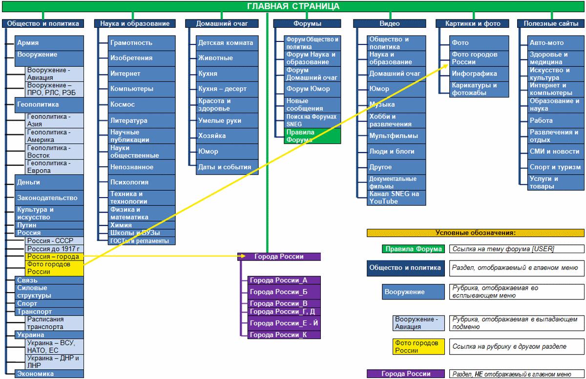 Структура основных разделов и главного меню портала SNEG