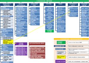 Структура основных разделов и главного меню портала SNEG5.COM