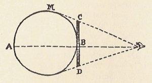 Сфера, с точки зрения Квадрата — Окружность. │ commons.wikimedia.org