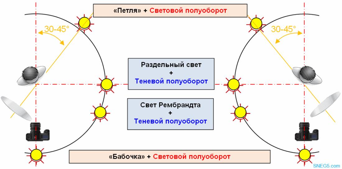 Схемы света при световом и теневом полуобороте (1)