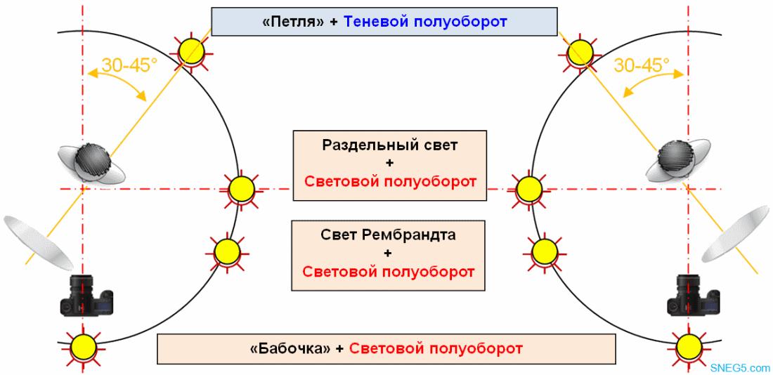 Схемы света при световом и теневом полуобороте (2) │ Иллюстрация © SNEG5.com