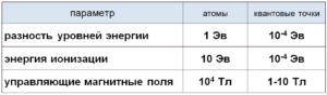 Таблица 1. Сравнение параметров квантовых точек и атомов
