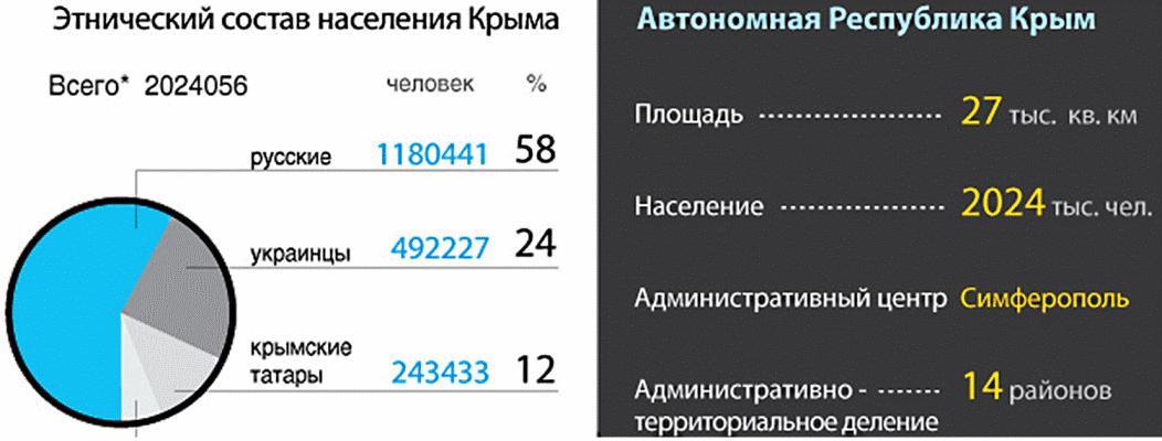 Русский Крым - Этнический состав Крыма 2019