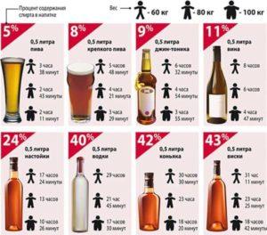время метаболизма алкоголя