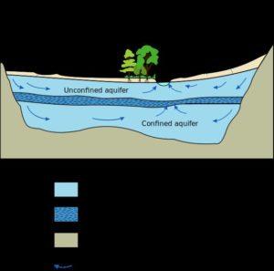водные ресурсы Ливии 1