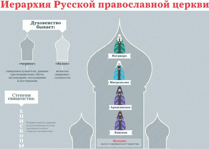 Православная иерархия схема