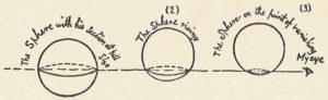 Непостижимая Квадратом тайна третьего измерения на примере прохождения сферы через плоскость. Герой наблюдает уменьшение Окружности до точки и её исчезновение. │ commons.wikimedia.org