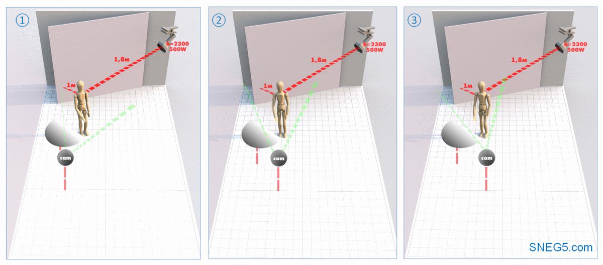 Схема освещения «Петля» (Loop Lighting) со светом СЛЕВА на темном фоне. 1 - световой полуоборот; 2 - анфас; 3 - теневой полуоборот.