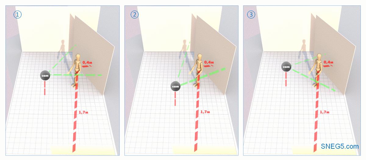 Схема «Раздельный свет справа» (Split Lighting) со светом из окна. На рисунках слева направо: 1 - анфас; 2 - световой полуоборот; 3 - теневой полуоборот