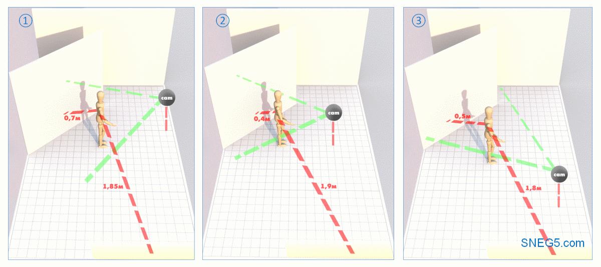 Схема «Раздельный свет слева» (Split Lighting) со светом из окна. На рисунках слева направо: 1 - теневойполуоборот; 2 - анфас; 3 - световой полуоборот